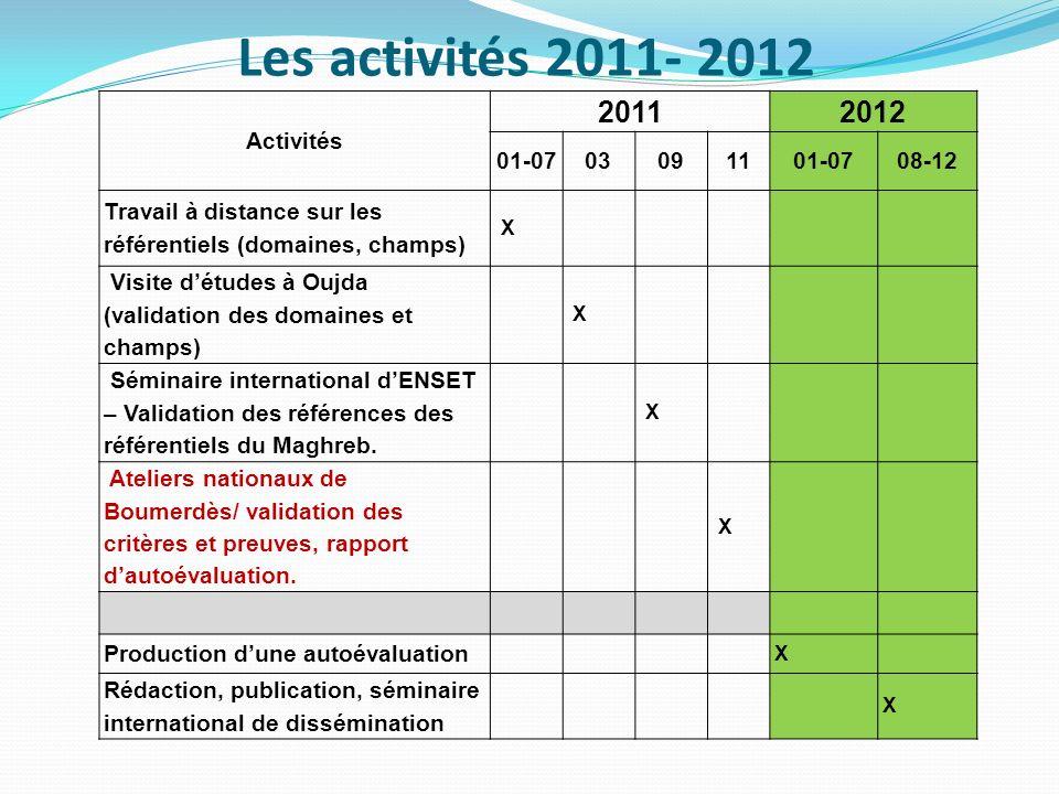 Les activités 2011- 2012 Activités 20112012 01-0703091101-0708-12 Travail à distance sur les référentiels (domaines, champs) X Visite détudes à Oujda (validation des domaines et champs) X Séminaire international dENSET – Validation des références des référentiels du Maghreb.