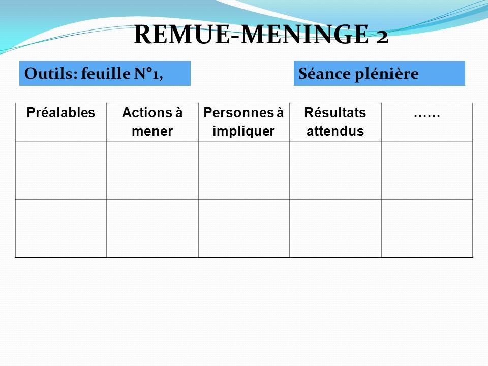 REMUE-MENINGE 2 Outils: feuille N°1,Séance plénière Préalables Actions à mener Personnes à impliquer Résultats attendus ……