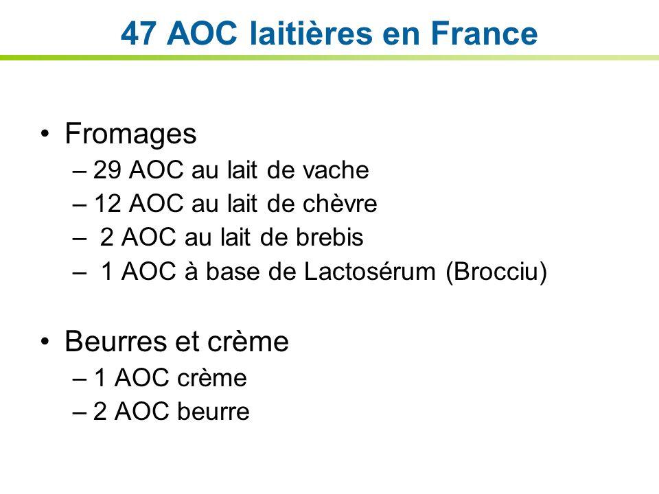 47 AOC laitières en France Fromages –29 AOC au lait de vache –12 AOC au lait de chèvre – 2 AOC au lait de brebis – 1 AOC à base de Lactosérum (Brocciu