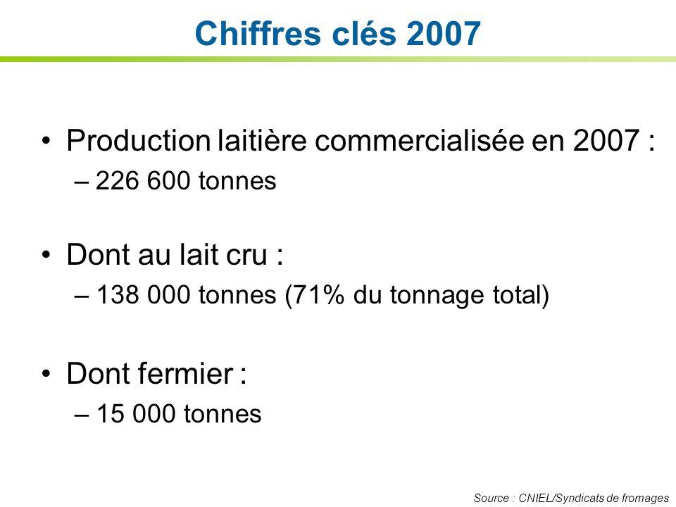 Chiffres clés 2007 Production laitière commercialisée en 2007 : –226 600 tonnes Dont au lait cru : –138 000 tonnes (71% du tonnage total) Dont fermier