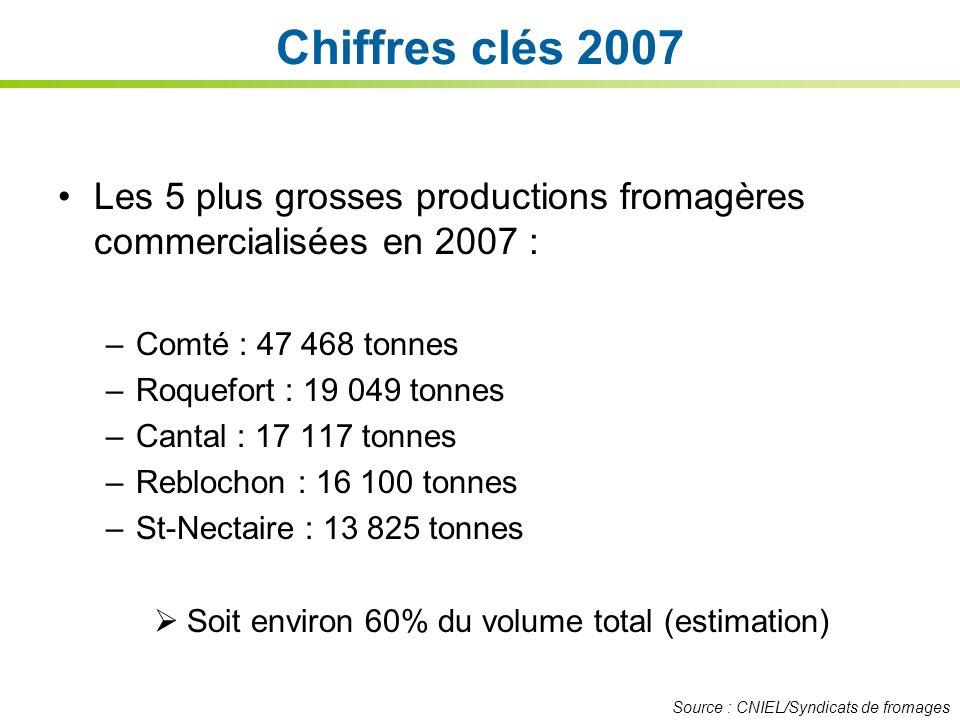 Chiffres clés 2007 Les 5 plus grosses productions fromagères commercialisées en 2007 : –Comté : 47 468 tonnes –Roquefort : 19 049 tonnes –Cantal : 17