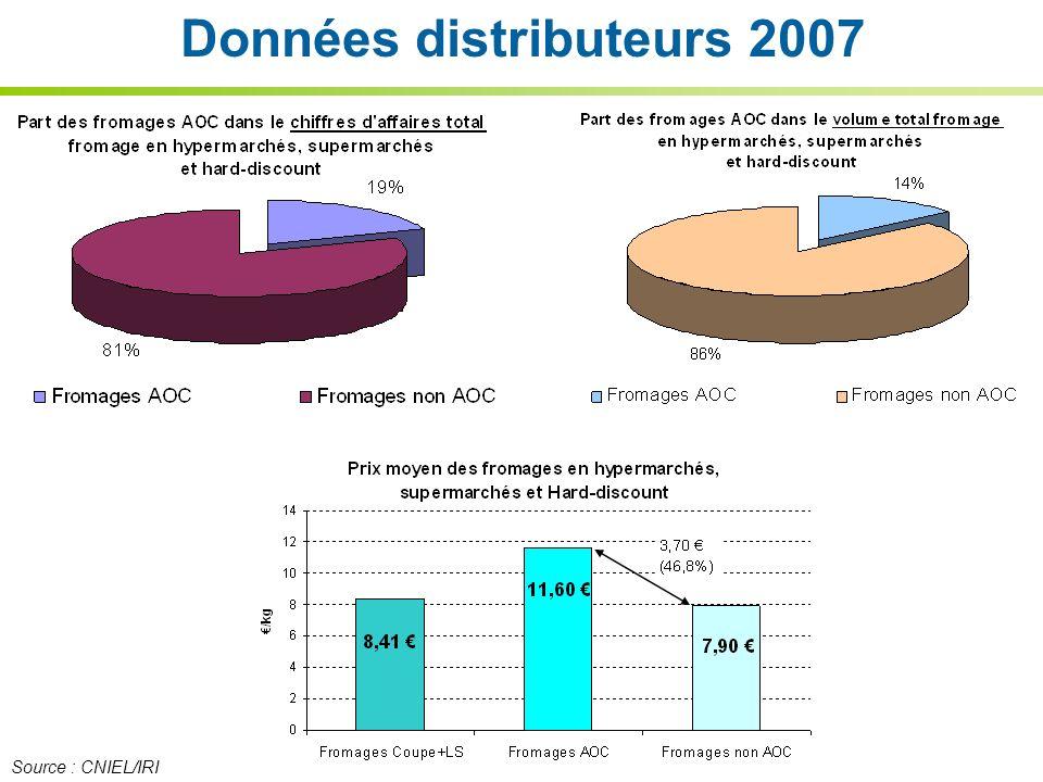 Données distributeurs 2007