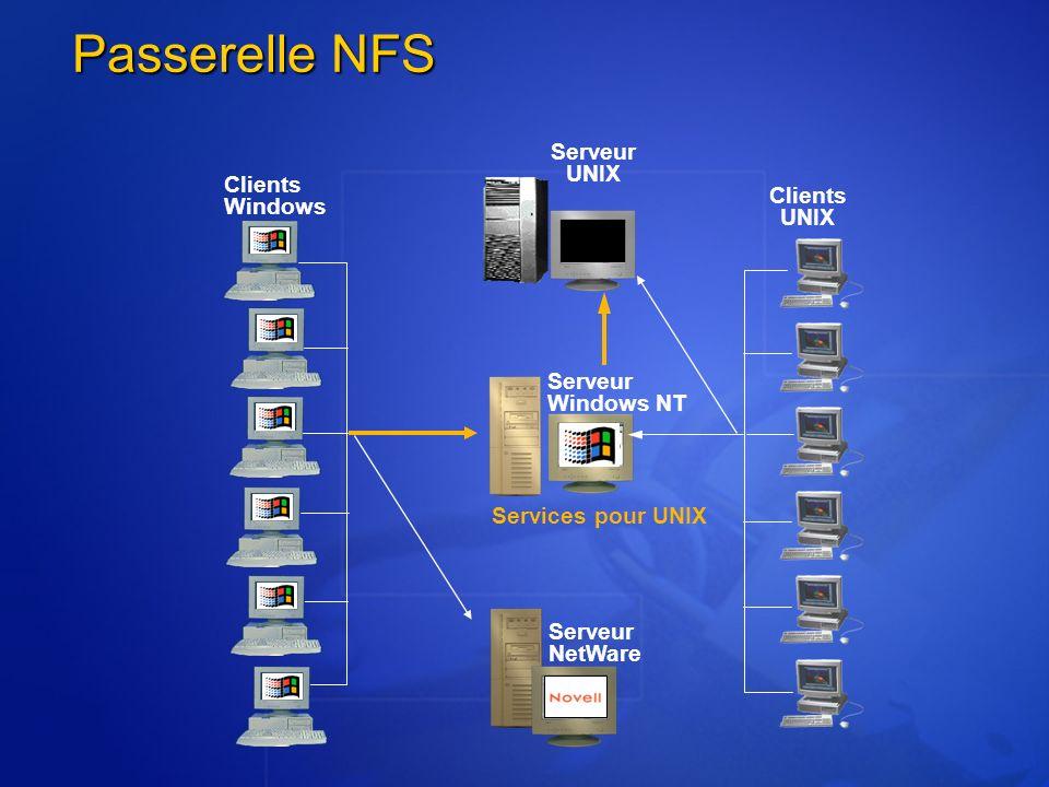 Passerelle NFS Serveur Windows NT Serveur NetWare Serveur UNIX Clients UNIX Services pour UNIX Clients Windows