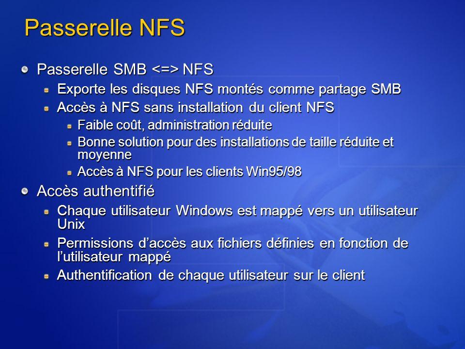 Passerelle NFS Passerelle SMB NFS Exporte les disques NFS montés comme partage SMB Accès à NFS sans installation du client NFS Faible coût, administra