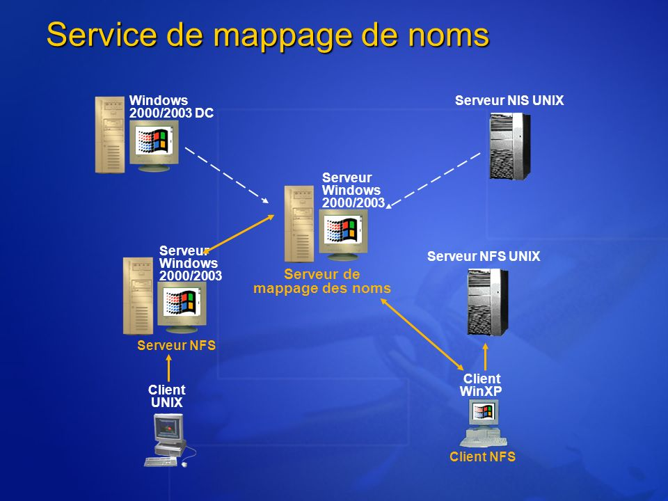 Service de mappage de noms Serveur NIS UNIX Serveur Windows 2000/2003 Serveur NFS UNIX Windows 2000/2003 DC Serveur Windows 2000/2003 Client UNIX Clie