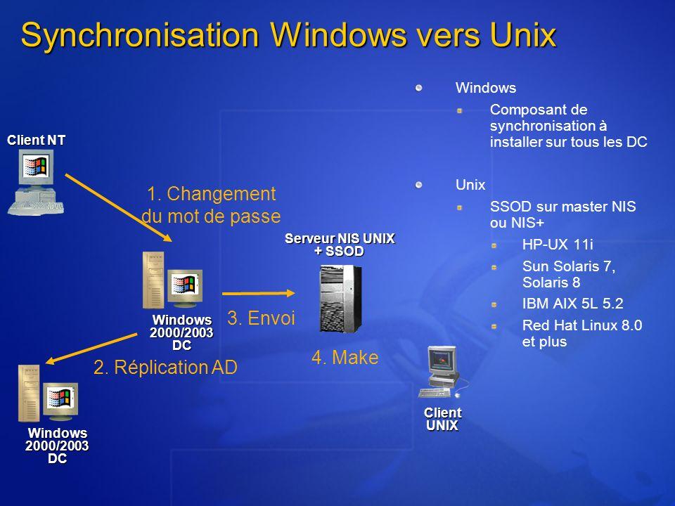 Synchronisation Windows vers Unix Serveur NIS UNIX + SSOD Windows 2000/2003 DC Client UNIX Client NT Windows 2000/2003 DC 1. Changement du mot de pass