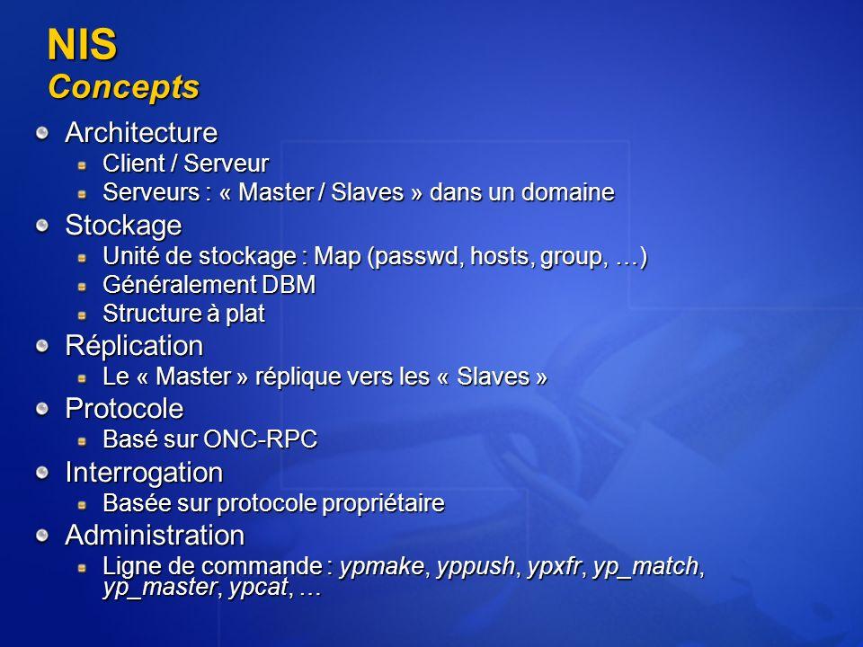 NIS Concepts Architecture Client / Serveur Serveurs : « Master / Slaves » dans un domaine Stockage Unité de stockage : Map (passwd, hosts, group, …) G