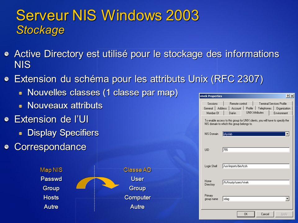 Serveur NIS Windows 2003 Stockage Active Directory est utilisé pour le stockage des informations NIS Extension du schéma pour les attributs Unix (RFC