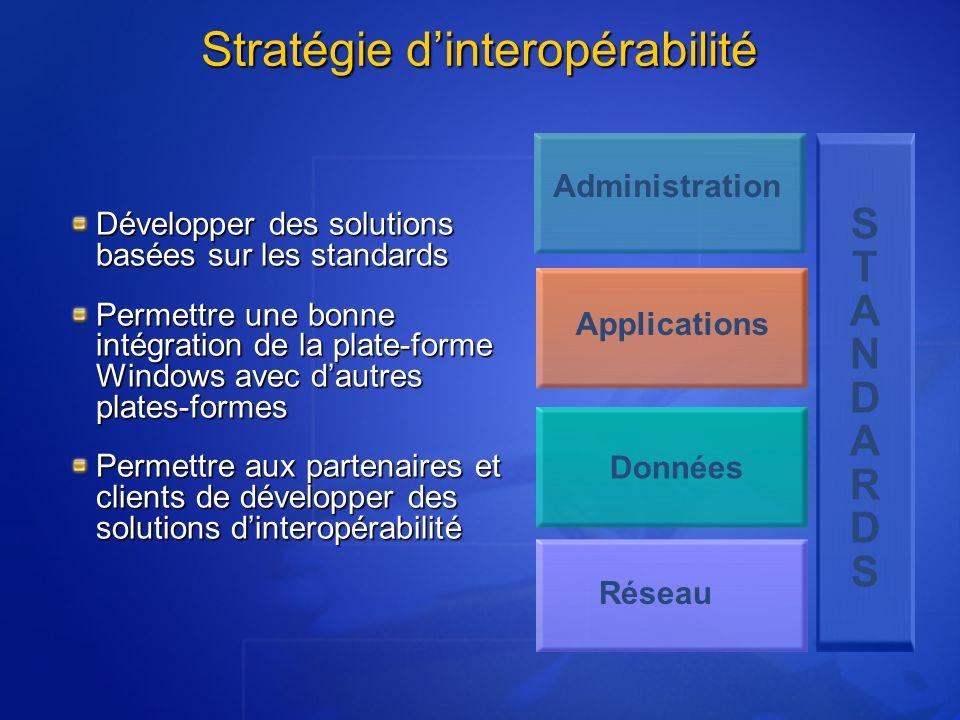 Stratégie dinteropérabilité Développer des solutions basées sur les standards Permettre une bonne intégration de la plate-forme Windows avec dautres p