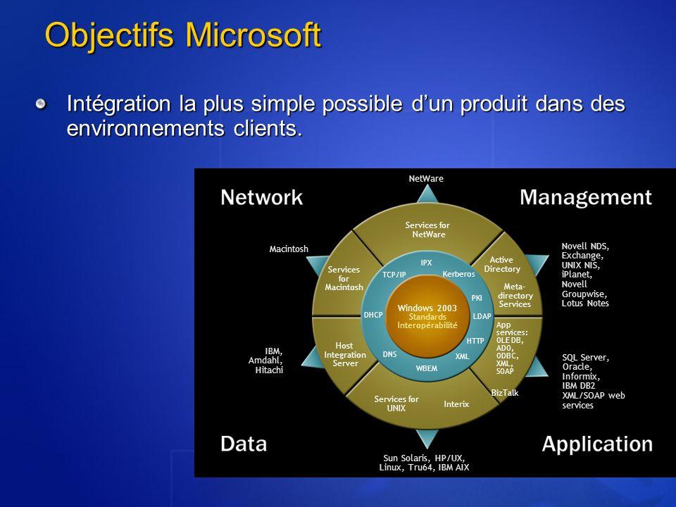 Objectifs Microsoft Intégration la plus simple possible dun produit dans des environnements clients. Services for NetWare Services for Macintosh Activ