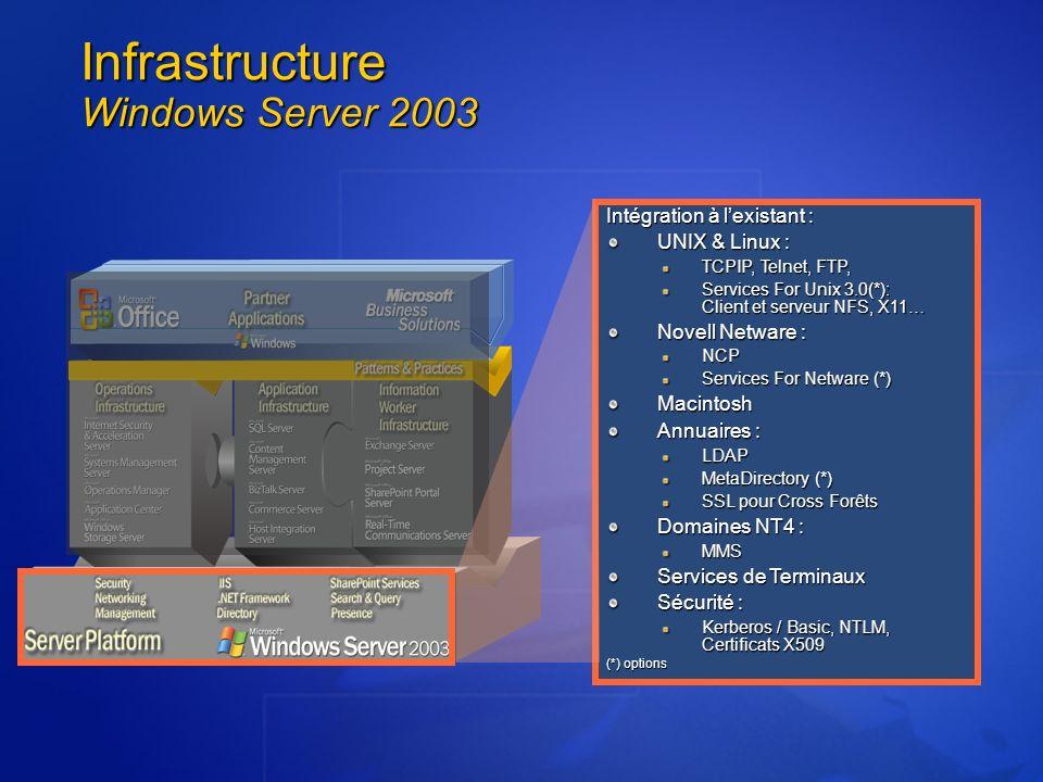 Infrastructure Windows Server 2003 Intégration à lexistant : UNIX & Linux : TCPIP, Telnet, FTP, Services For Unix 3.0(*): Client et serveur NFS, X11…