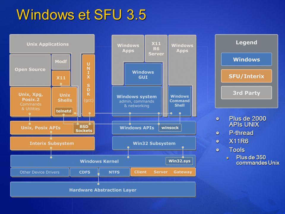 Windows et SFU 3.5 Plus de 2000 APIs UNIX P-threadX11R6Tools Plus de 350 commandes Unix