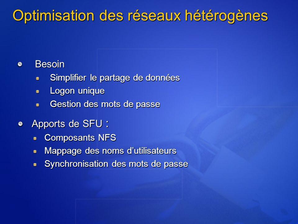 Optimisation des réseaux hétérogènes Besoin Simplifier le partage de données Logon unique Gestion des mots de passe Apports de SFU : Composants NFS Ma