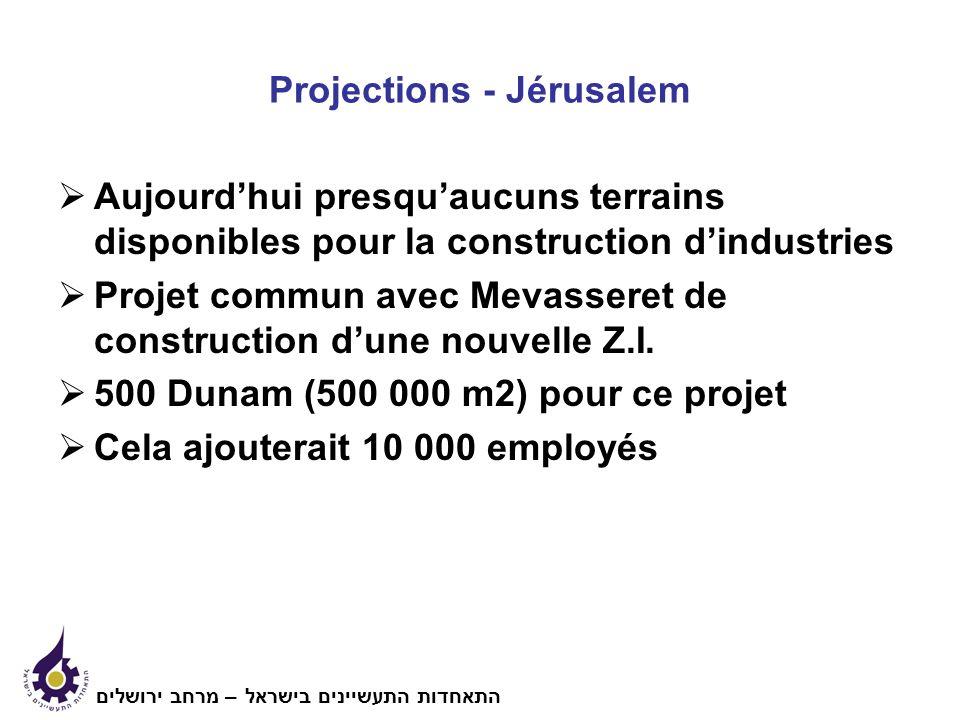 Projections - Jérusalem Aujourdhui presquaucuns terrains disponibles pour la construction dindustries Projet commun avec Mevasseret de construction dune nouvelle Z.I.