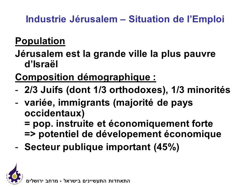 Industrie Jérusalem – Situation de lEmploi Population Jérusalem est la grande ville la plus pauvre dIsraël Composition démographique : -2/3 Juifs (dont 1/3 orthodoxes), 1/3 minorités -variée, immigrants (majorité de pays occidentaux) = pop.