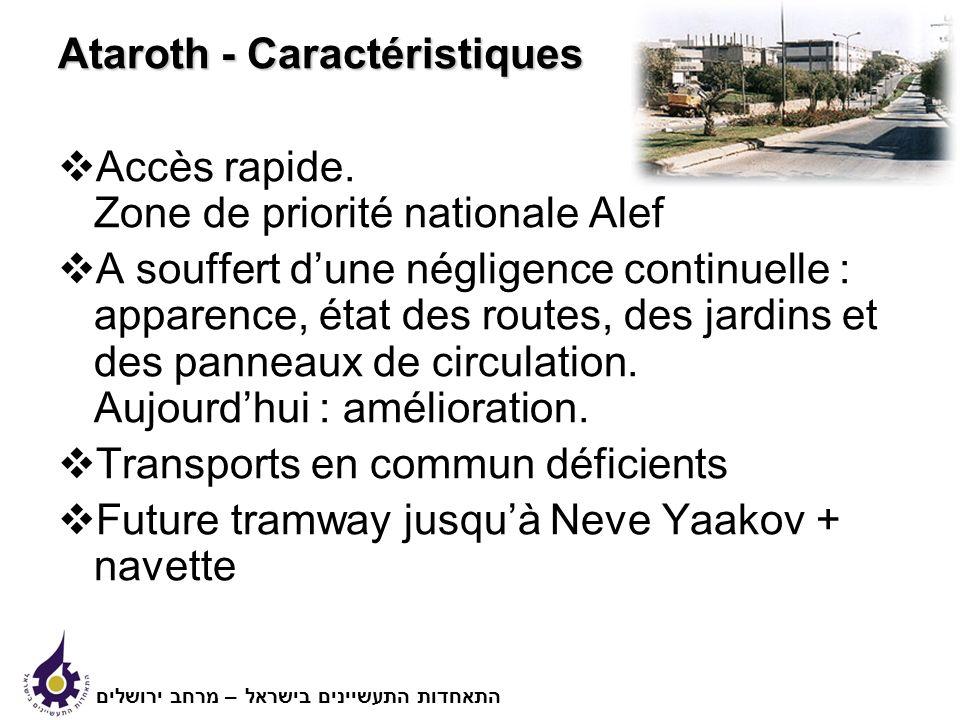 Ataroth - Caractéristiques Accès rapide.