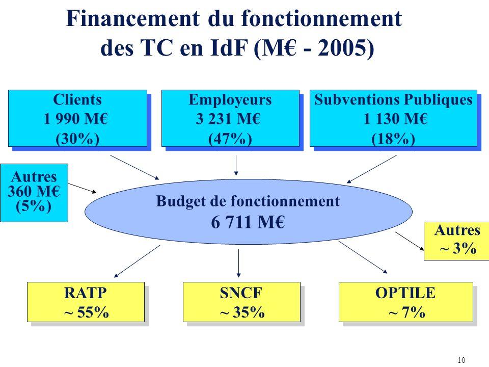 Clients 1 990 M (30%) Clients 1 990 M (30%) Employeurs 3 231 M (47%) Employeurs 3 231 M (47%) Subventions Publiques 1 130 M (18%) Subventions Publiques 1 130 M (18%) RATP ~ 55% RATP ~ 55% SNCF ~ 35% SNCF ~ 35% OPTILE ~ 7% OPTILE ~ 7% Budget de fonctionnement 6 711 M Financement du fonctionnement des TC en IdF (M - 2005) Autres 360 M (5%) Autres ~ 3% 10