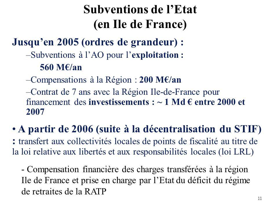 Jusquen 2005 (ordres de grandeur) : –Subventions à lAO pour lexploitation : 560 M/an –Compensations à la Région : 200 M/an –Contrat de 7 ans avec la Région Ile-de-France pour financement des investissements : ~ 1 Md entre 2000 et 2007 A partir de 2006 (suite à la décentralisation du STIF) : transfert aux collectivités locales de points de fiscalité au titre de la loi relative aux libertés et aux responsabilités locales (loi LRL) Subventions de lEtat (en Ile de France) - Compensation financière des charges transférées à la région Ile de France et prise en charge par lEtat du déficit du régime de retraites de la RATP 11