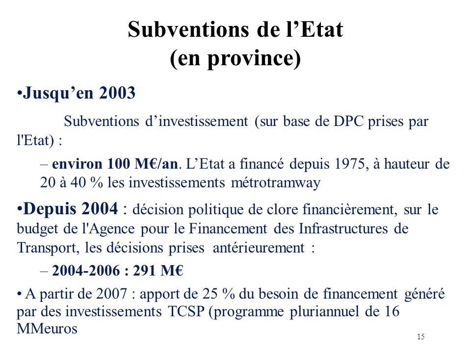 Jusquen 2003 Subventions dinvestissement (sur base de DPC prises par l Etat) : – environ 100 M/an.