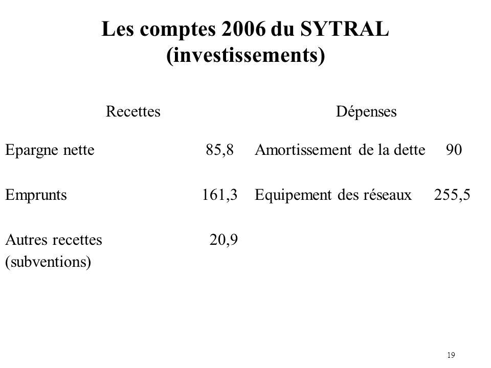 Epargne nette 85,8 Emprunts161,3 Autres recettes 20,9 (subventions) Amortissement de la dette 90 Equipement des réseaux 255,5 RecettesDépenses Les comptes 2006 du SYTRAL (investissements) 19