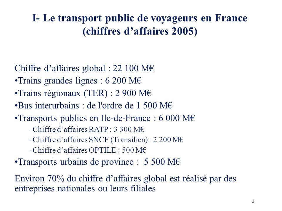 I- Le transport public de voyageurs en France (chiffres daffaires 2005) Chiffre daffaires global : 22 100 M Trains grandes lignes : 6 200 M Trains régionaux (TER) : 2 900 M Bus interurbains : de l ordre de 1 500 M Transports publics en Ile-de-France : 6 000 M –Chiffre daffaires RATP : 3 300 M –Chiffre daffaires SNCF (Transilien) : 2 200 M –Chiffre daffaires OPTILE : 500 M Transports urbains de province : 5 500 M Environ 70% du chiffre daffaires global est réalisé par des entreprises nationales ou leurs filiales 2