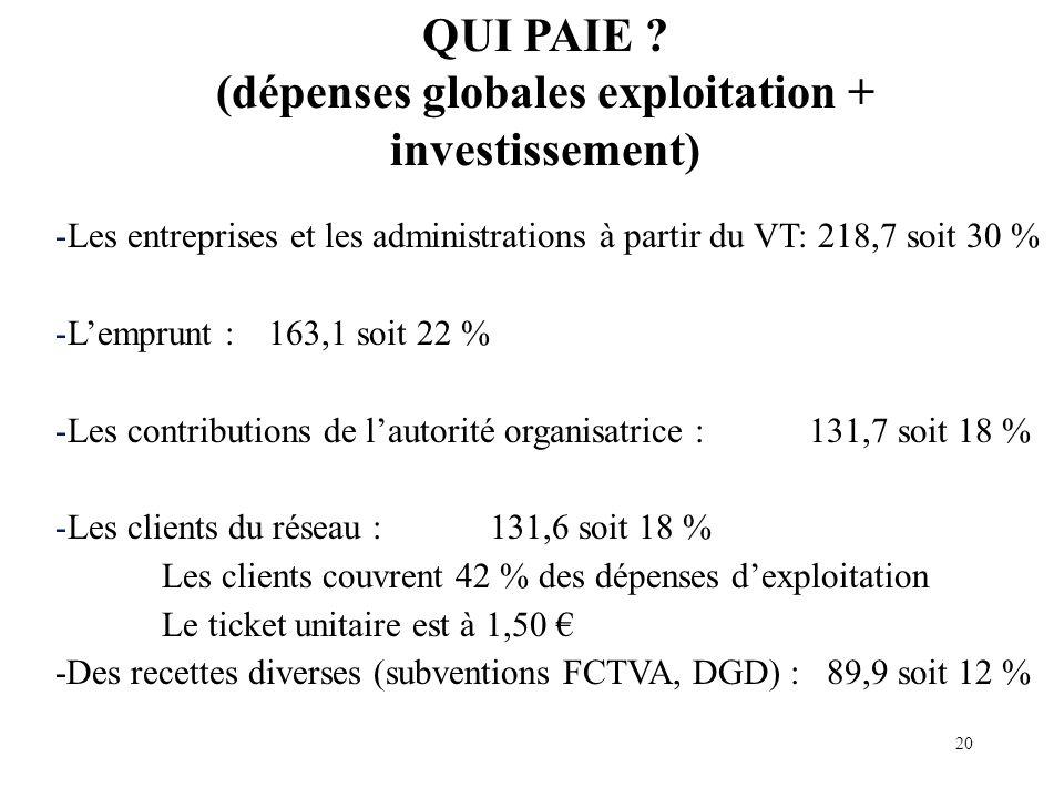 -Les entreprises et les administrations à partir du VT: 218,7 soit 30 % -Lemprunt : 163,1 soit 22 % -Les contributions de lautorité organisatrice : 131,7 soit 18 % -Les clients du réseau : 131,6 soit 18 % Les clients couvrent 42 % des dépenses dexploitation Le ticket unitaire est à 1,50 -Des recettes diverses (subventions FCTVA, DGD) : 89,9 soit 12 % QUI PAIE .