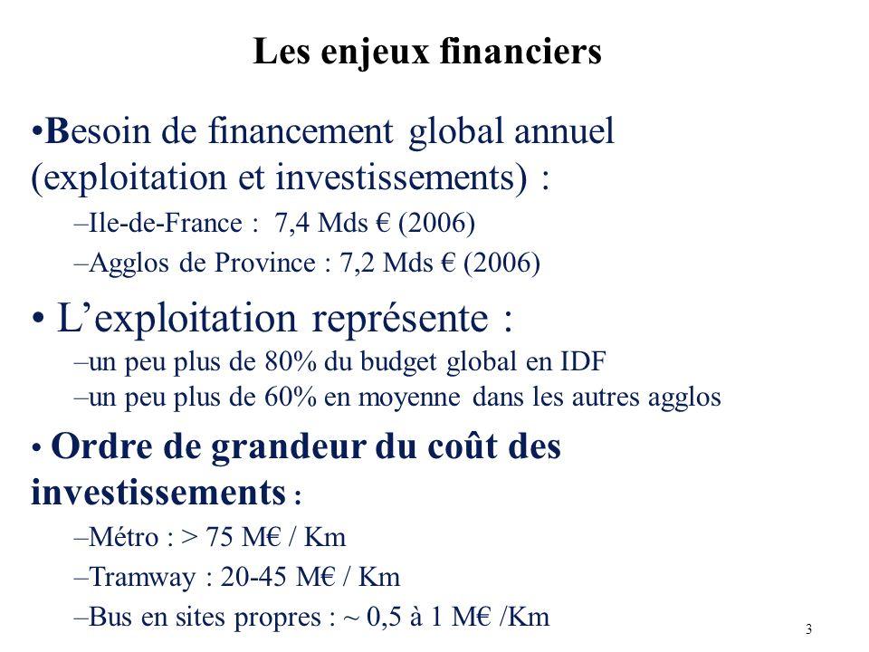 Besoin de financement global annuel (exploitation et investissements) : –Ile-de-France : 7,4 Mds (2006) –Agglos de Province : 7,2 Mds (2006) Lexploitation représente : –un peu plus de 80% du budget global en IDF –un peu plus de 60% en moyenne dans les autres agglos Ordre de grandeur du coût des investissements : –Métro : > 75 M / Km –Tramway : 20-45 M / Km –Bus en sites propres : ~ 0,5 à 1 M /Km Les enjeux financiers 3
