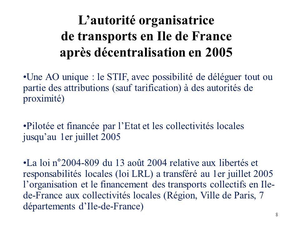 Une AO unique : le STIF, avec possibilité de déléguer tout ou partie des attributions (sauf tarification) à des autorités de proximité) Pilotée et financée par lEtat et les collectivités locales jusquau 1er juillet 2005 La loi n°2004-809 du 13 août 2004 relative aux libertés et responsabilités locales (loi LRL) a transféré au 1er juillet 2005 lorganisation et le financement des transports collectifs en Ile- de-France aux collectivités locales (Région, Ville de Paris, 7 départements dIle-de-France) Lautorité organisatrice de transports en Ile de France après décentralisation en 2005 8