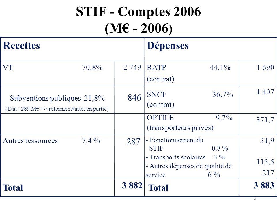 STIF - Comptes 2006 (M - 2006 ) 31,9 115,5 217 - Fonctionnement du STIF 0,8 % - Transports scolaires 3 % - Autres dépenses de qualité de service 6 % 287 Autres ressources 7,4 % 371,7 OPTILE 9,7% (transporteurs privés) 1 407 SNCF 36,7% (contrat) 846 Subventions publiques 21,8% (Etat : 289 M => réforme retaites en partie) 1 690RATP 44,1% (contrat) 2 749VT 70,8% 3 883 Total 3 882 Total DépensesRecettes 9