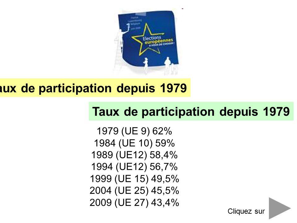 Taux de participation depuis 1979 Cliquez sur 1979 (UE 9) 62% 1984 (UE 10) 59% 1989 (UE12) 58,4% 1994 (UE12) 56,7% 1999 (UE 15) 49,5% 2004 (UE 25) 45,