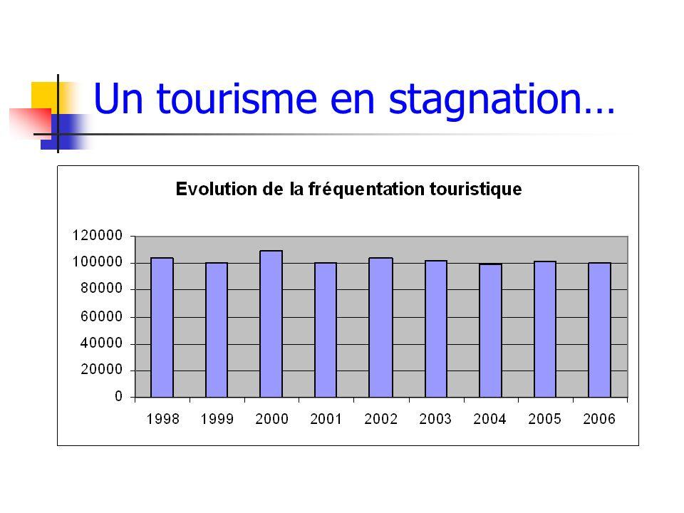 Un tourisme en stagnation…