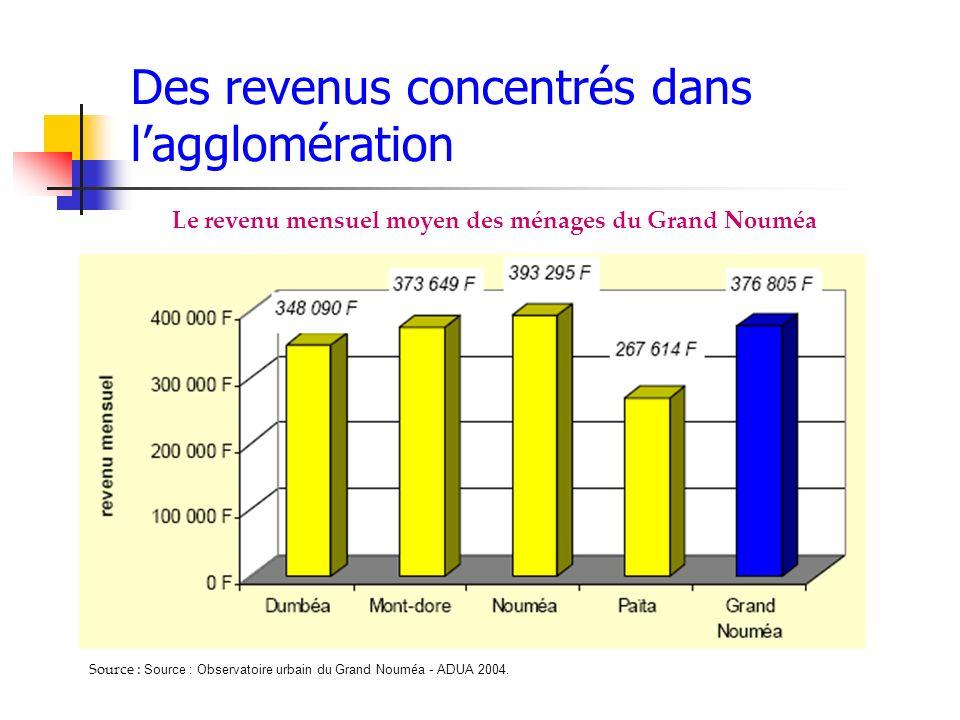 Des revenus concentrés dans lagglomération Le revenu mensuel moyen des ménages du Grand Nouméa Source : Source : Observatoire urbain du Grand Noum é a