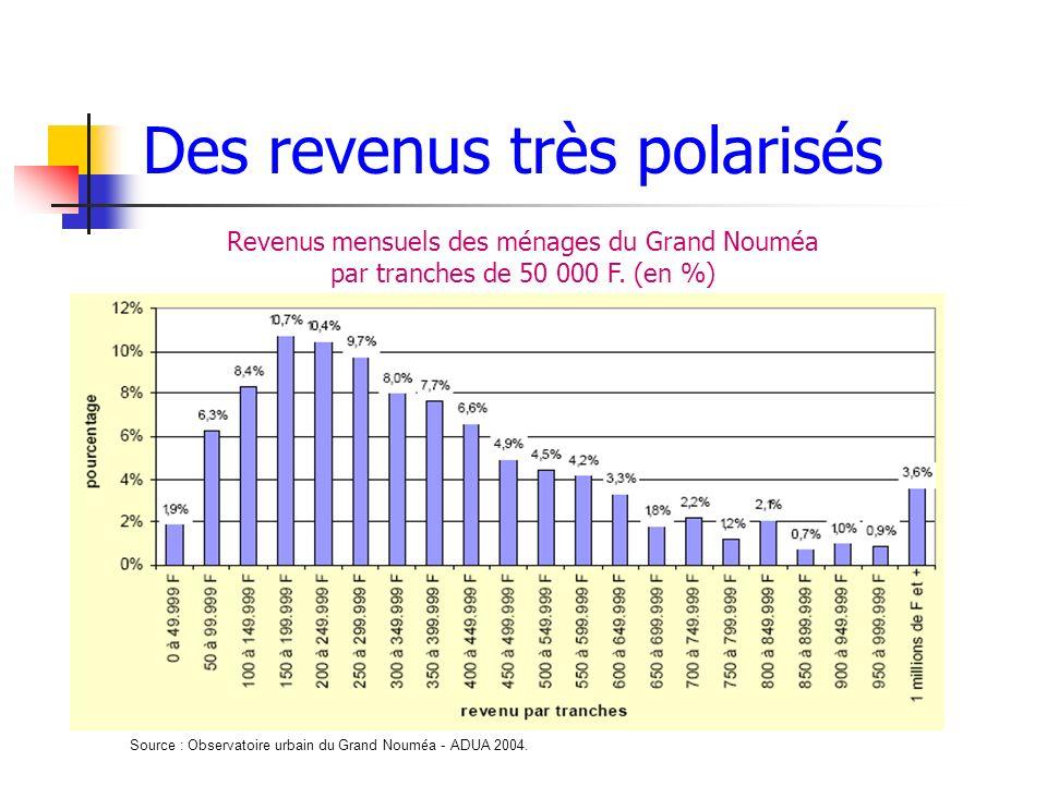 Des revenus très polarisés Revenus mensuels des ménages du Grand Nouméa par tranches de 50 000 F. (en %) Source : Observatoire urbain du Grand Noum é