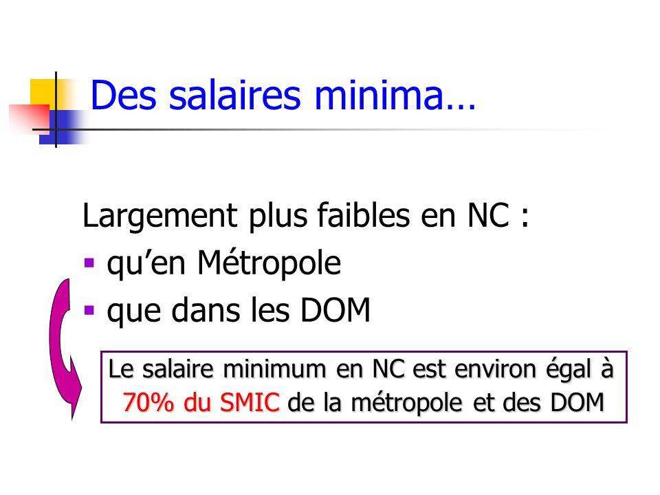 Des salaires minima… Largement plus faibles en NC : quen Métropole que dans les DOM Le salaire minimum en NC est environ égal à 70% du SMIC de la métr