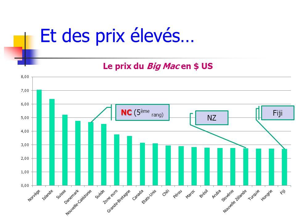 Et des prix élevés… NC NC (5 ème rang) NZ Fiji