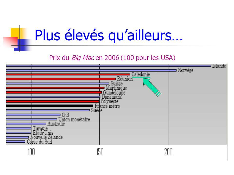Prix du Big Mac en 2006 (100 pour les USA) Plus élevés quailleurs…