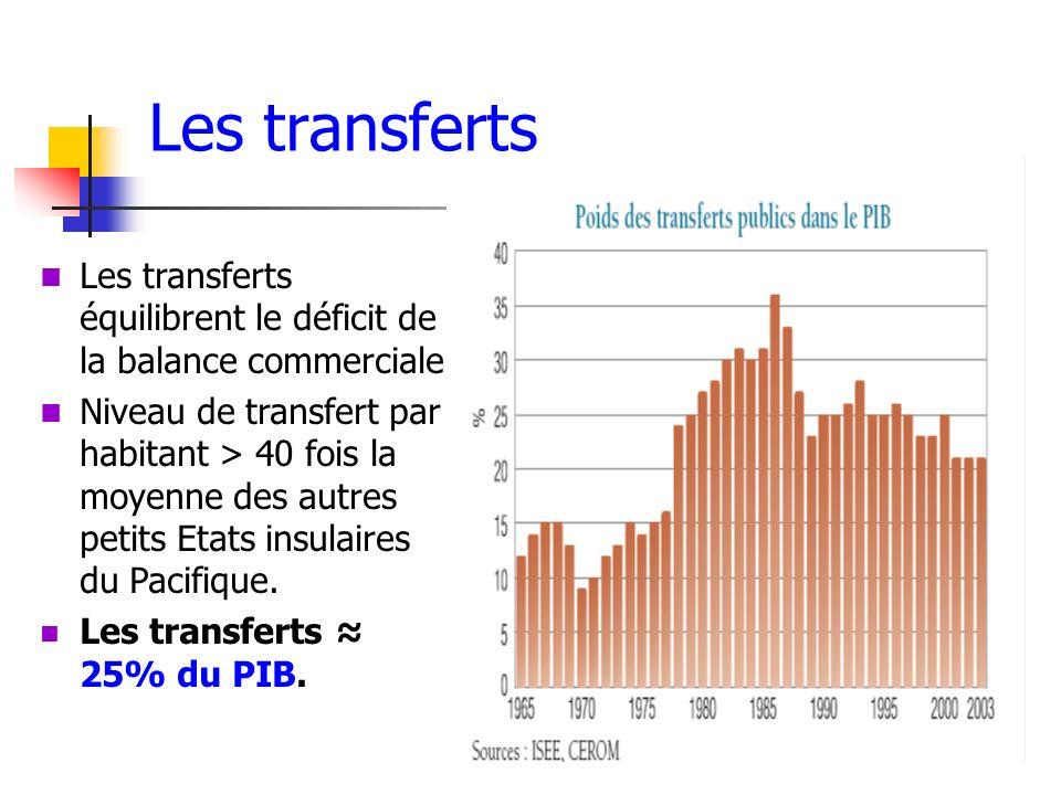 Les transferts Les transferts équilibrent le déficit de la balance commerciale. Niveau de transfert par habitant > 40 fois la moyenne des autres petit