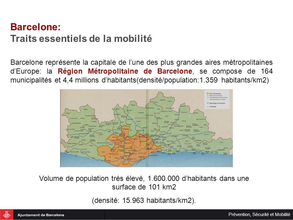 Prévention, Sécurité et Mobilité À pied ou en vélo 46% Transport privé 24% Transport public 30% Á pied ou en vélo 9% Transport privé 47% Transport public 44% Déplacements intérieurs: 4.813.000 (62%) Déplacements extérieurs: 2.972.000 (38%) Partage modal à Barcelone