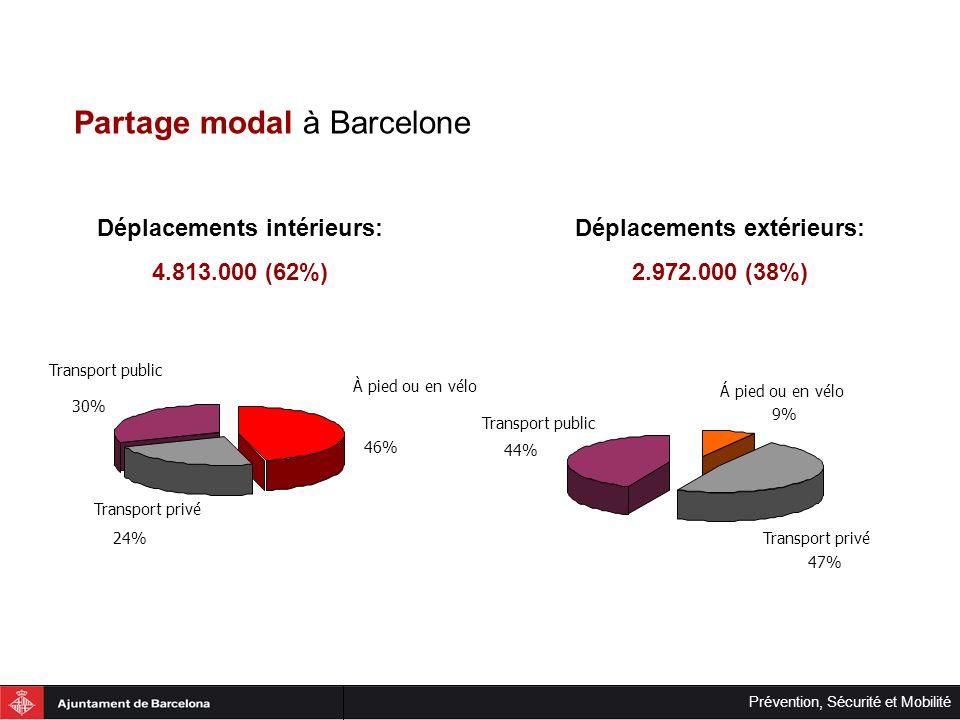 Prévention, Sécurité et Mobilité Instruments de Barcelona: Engagement vers le consensus En 1998, la Mairie de Barcelone, a mis en fonctionnement Le Pacte pour la Mobilité de Barcelone, formé par un groupe de travail afin dalimenter un débat citoyen autour de la mobilité.