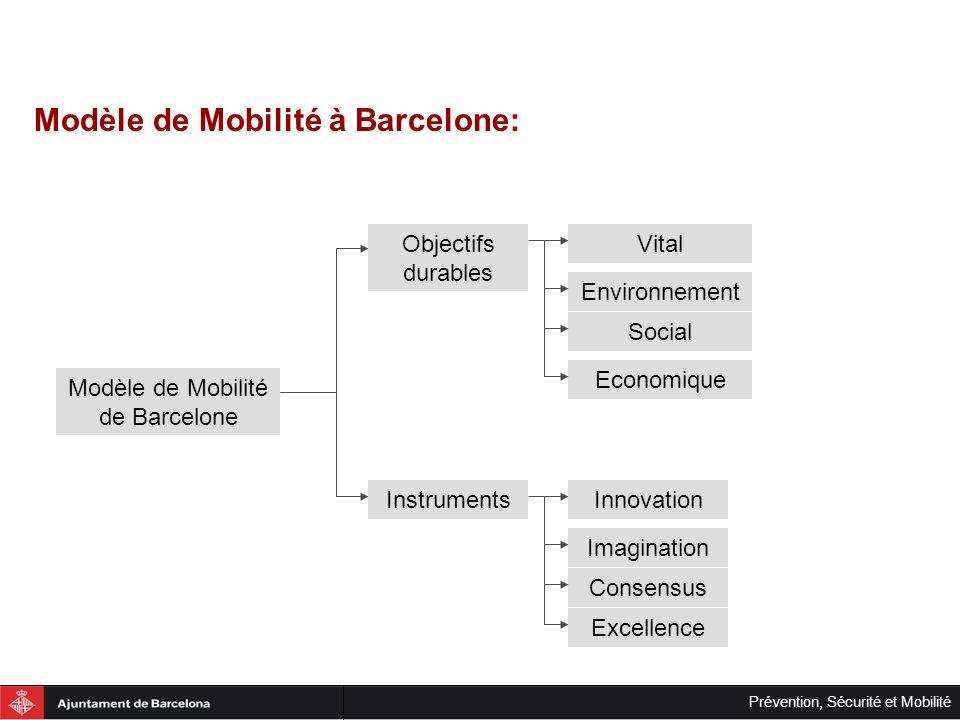 Prévention, Sécurité et Mobilité Modèle de Mobilité à Barcelone: Modèle de Mobilité de Barcelone Objectifs durables Instruments Vital Environnement So