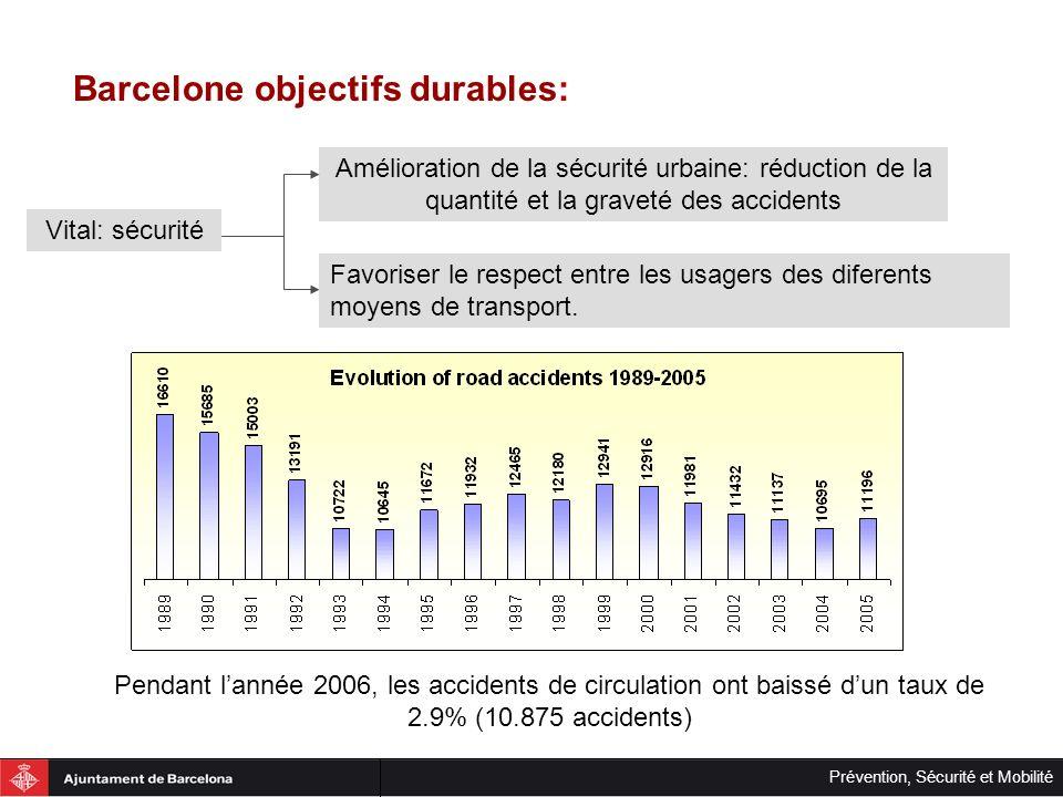 Prévention, Sécurité et Mobilité Barcelone objectifs durables: Pendant lannée 2006, les accidents de circulation ont baissé dun taux de 2.9% (10.875 a