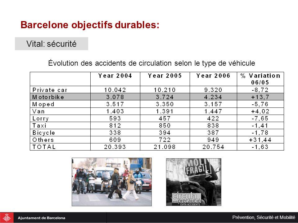 Prévention, Sécurité et Mobilité Barcelone objectifs durables: Réduction des impacts négatifs: Environnement Obtenir une équité intergénérationale - Pollution globale (CO 2 ).