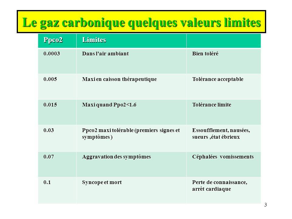 Tableau comparatif des chaleurs massiques Gaz Masse molaire (kg/mol) température (°C) C v capacité massique J/(kg.K) Air 29×10 -3 0-100710 Azote28,013×10 -3 0-200730 Helium4,003×10 -3 183160 Oxygène 31,999×10 -3 13-207650 C PASCUAL IR 2707 CTRC 24