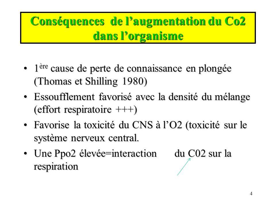 Interaction du CO2 Favorise lADD, lorsque la pression augmente lhémoglobine est moins efficace et il y a plus de CO2 libre qui favorise la constitution de noyaux gazeuxFavorise lADD, lorsque la pression augmente lhémoglobine est moins efficace et il y a plus de CO2 libre qui favorise la constitution de noyaux gazeux (diminution des bicarbonates + diminution de fixation de lO2 sur les globules rouges ) 5