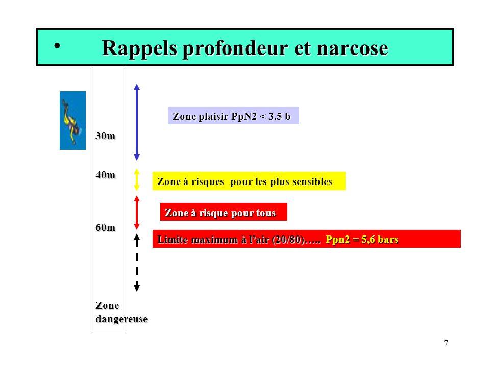 Notion de profondeur narcotique équivalente En tenant en compte que lazote :En tenant en compte que lazote : PNE= (% N2/100 x Pabs x 10/0.79)- 10PNE= (% N2/100 x Pabs x 10/0.79)- 10 ex à 90 m pabs =10 Pn2 de 3.5 = > (3.5 x 100) /10= 35 % de N2 8