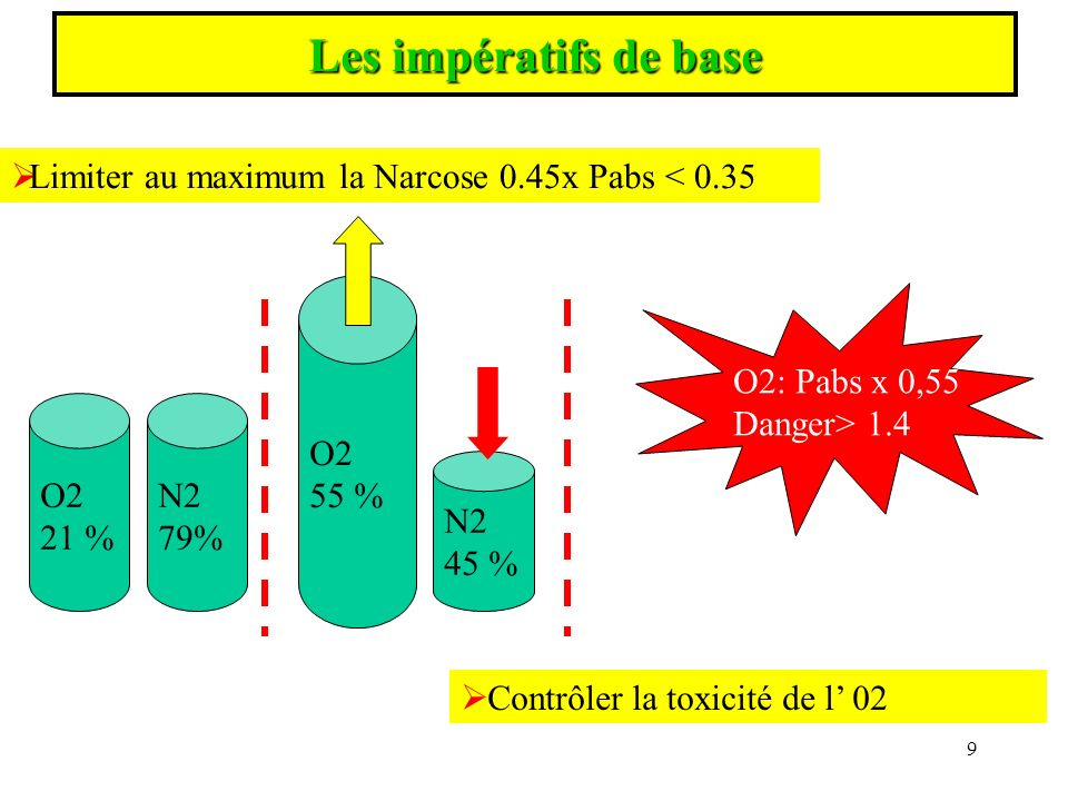 L effet Paul Bert ou neurotoxicité de lO2 correspond à des crises convulsives survenant lors d expositions à de fortes pressions partielles dO2.