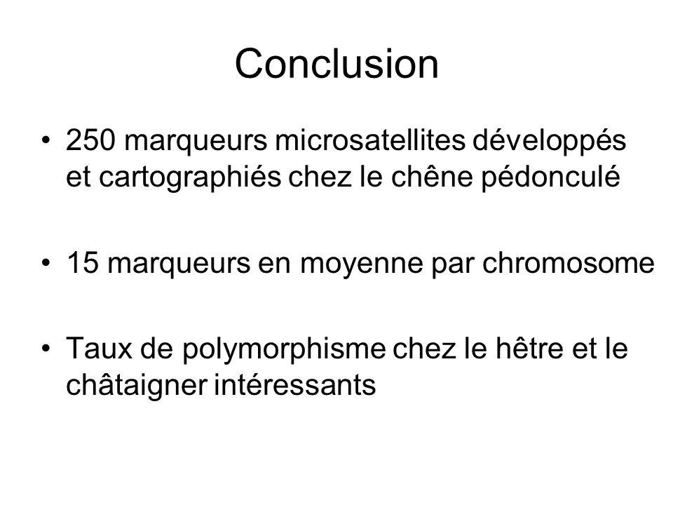Conclusion 250 marqueurs microsatellites développés et cartographiés chez le chêne pédonculé 15 marqueurs en moyenne par chromosome Taux de polymorphi