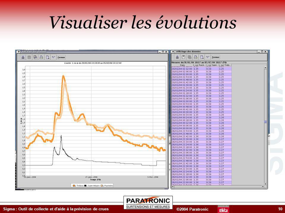 SIGMA ©2004 Paratronic Sigma : Outil de collecte et d'aide à la prévision de crues10 Visualiser les évolutions