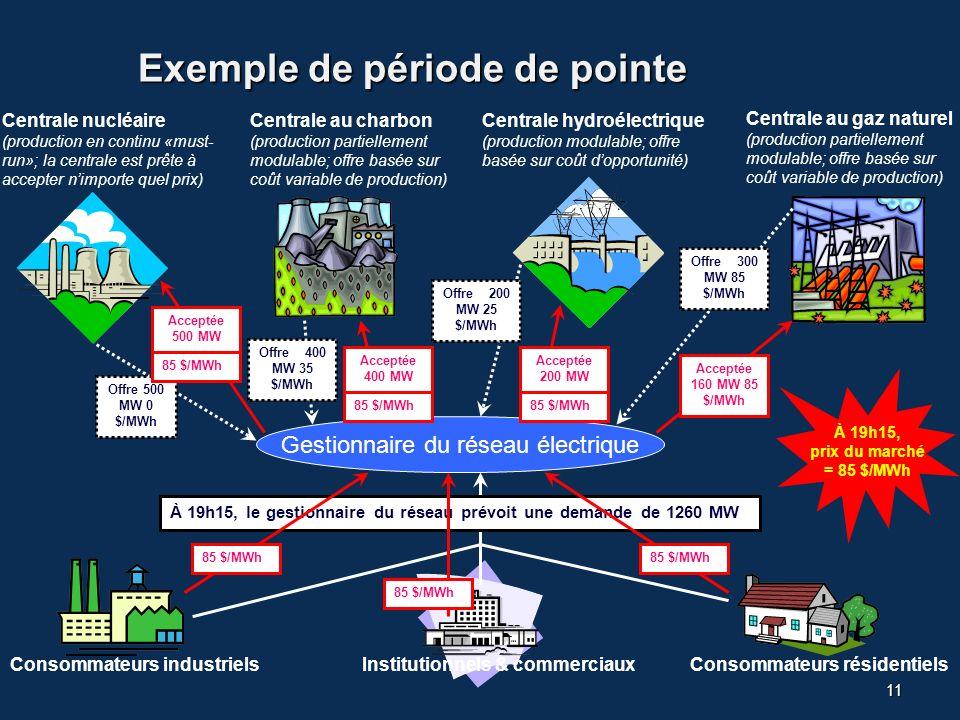 11 Exemple de période de pointe Centrale nucléaire (production en continu «must- run»; la centrale est prête à accepter nimporte quel prix) Centrale au charbon (production partiellement modulable; offre basée sur coût variable de production) Consommateurs industrielsInstitutionnels & commerciauxConsommateurs résidentiels Centrale au gaz naturel (production partiellement modulable; offre basée sur coût variable de production) Centrale hydroélectrique (production modulable; offre basée sur coût dopportunité) Gestionnaire du réseau électrique Offre 500 MW 0 $/MWh À 19h15, prix du marché = 85 $/MWh Offre 300 MW 85 $/MWh Offre 200 MW 25 $/MWh Offre 400 MW 35 $/MWh Acceptée 500 MW Acceptée 400 MW Acceptée 200 MW Acceptée 160 MW 85 $/MWh À 19h15, le gestionnaire du réseau prévoit une demande de 1260 MW 85 $/MWh