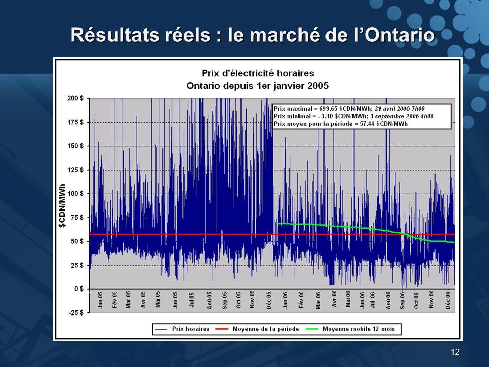 12 Résultats réels : le marché de lOntario
